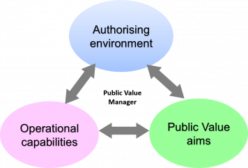 Mark Moore Defines Public Value