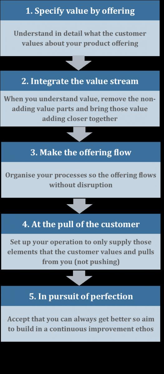 SM lean principles
