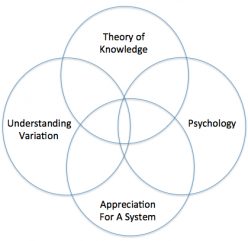 Deming's System of Profound Knowledge 1