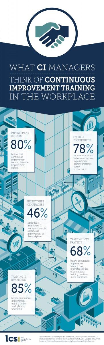 LCS Infographic CI training effectiveness