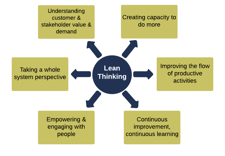 lean principles graphic