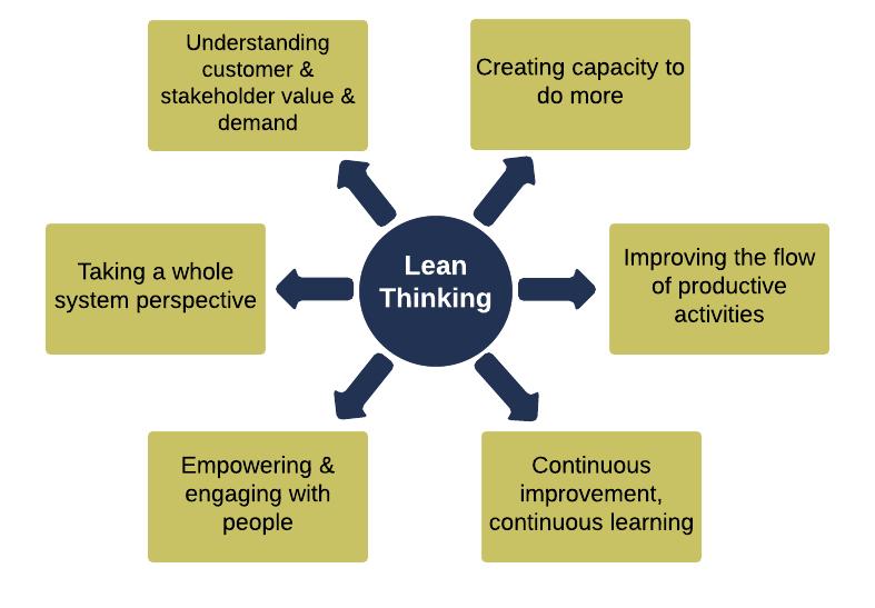 lean principles graphic