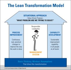 The LEI Lean Transformation Model