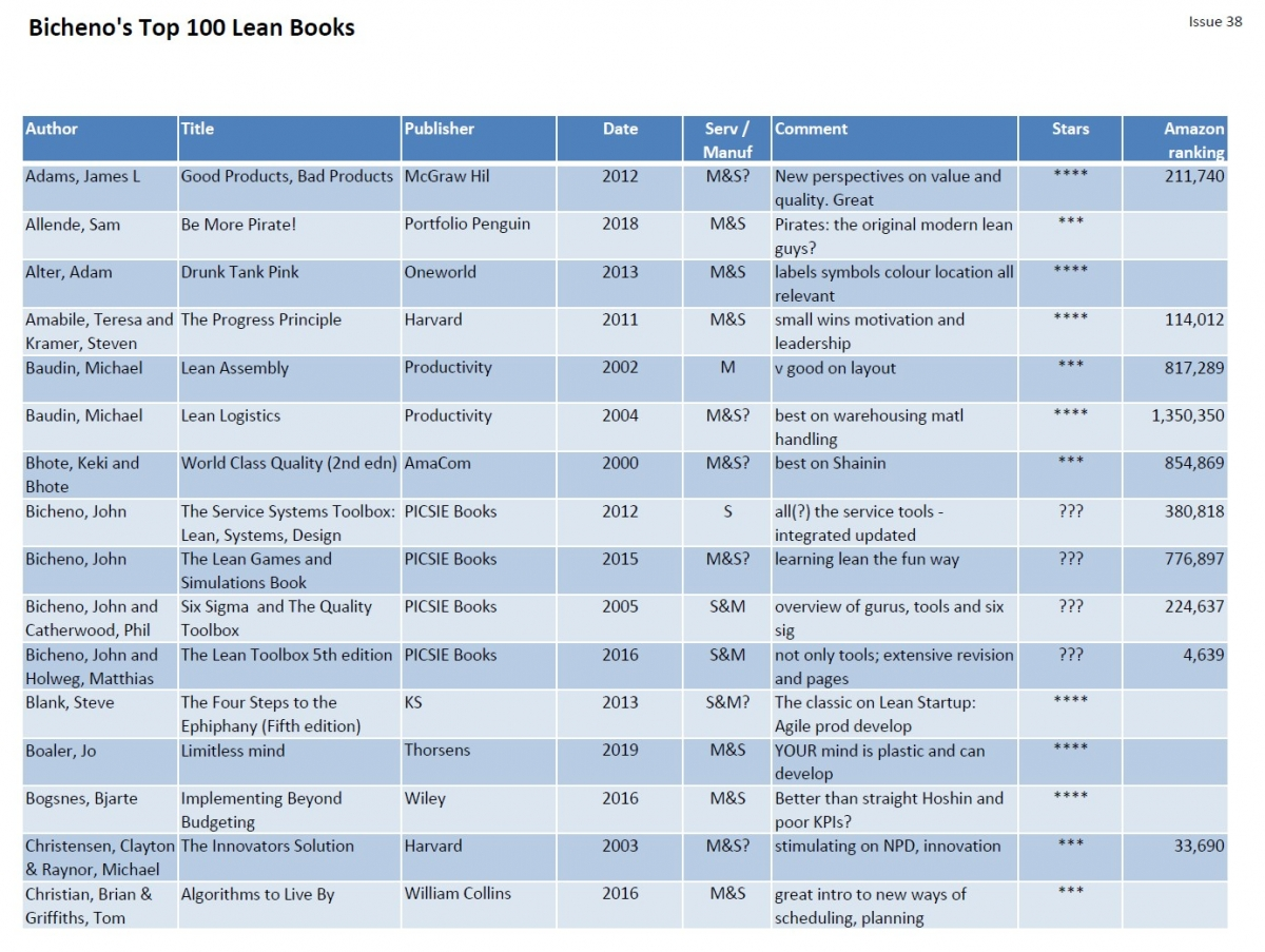 The Top 100 Lean Related Books