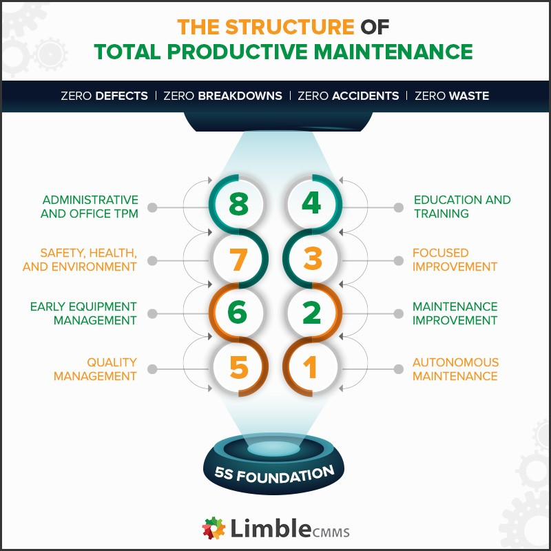 low cost 55442 92e62 The Challenges of Implementing Total Productive Maintenance